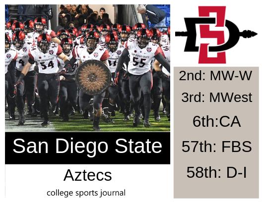 San Diego State Aztecs vs. Texas Southern Tigers at Viejas Arena